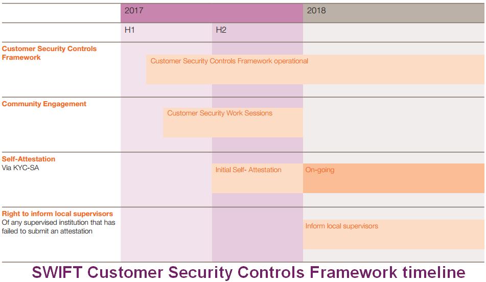 Customer Security Controls Framework